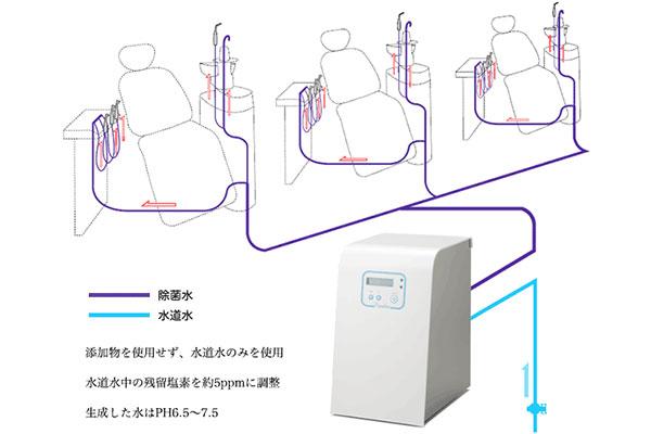 歯科ユニットウォーターライン除菌装置(ポセイドン)